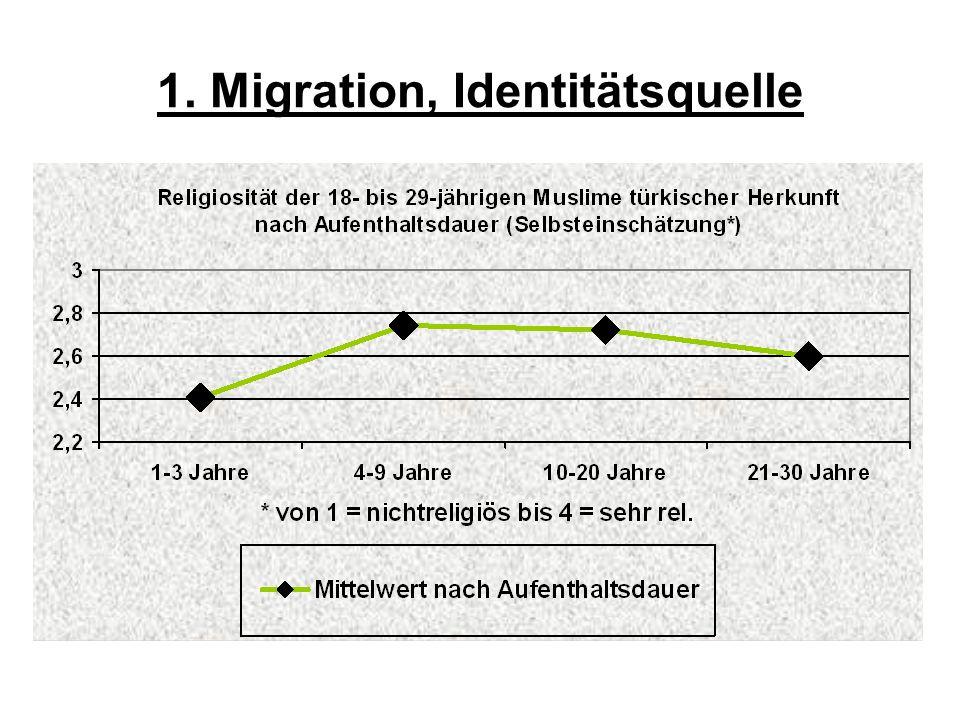 1. Migration, Identitätsquelle