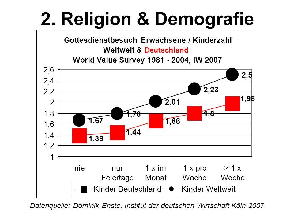2. Religion & Demografie Datenquelle: Dominik Enste, Institut der deutschen Wirtschaft Köln 2007