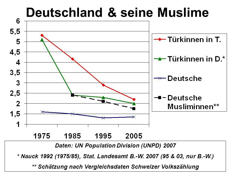 Deutschland & seine Muslime Daten: UN Population Division (UNPD) 2007 * Nauck 1992 (1975/85), Stat. Landesamt B.-W. 2007 (95 & 03, nur B.-W.) ** Schät