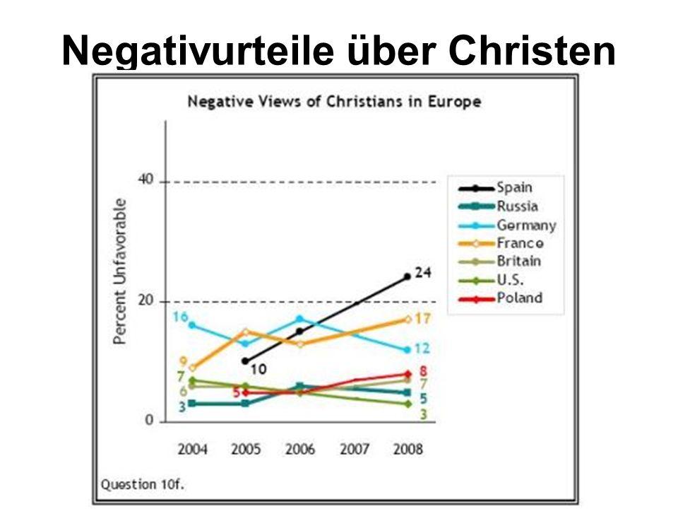 Negativurteile über Christen