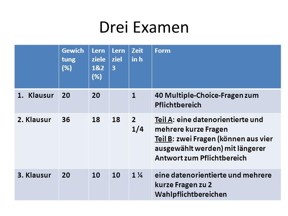 Drei Examen Gewich tung (%) Lern ziele 1&2 (%) Lern ziel 3 Zeit in h Form 1.Klausur20 140 Multiple-Choice-Fragen zum Pflichtbereich 2. Klausur3618 2 1