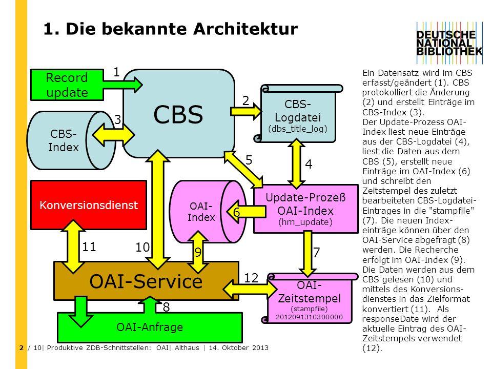 1. Die bekannte Architektur / 10| Produktive ZDB-Schnittstellen: OAI| Althaus | 14. Oktober 2013 2 CBS Record update CBS- Logdatei (dbs_title_log) Upd