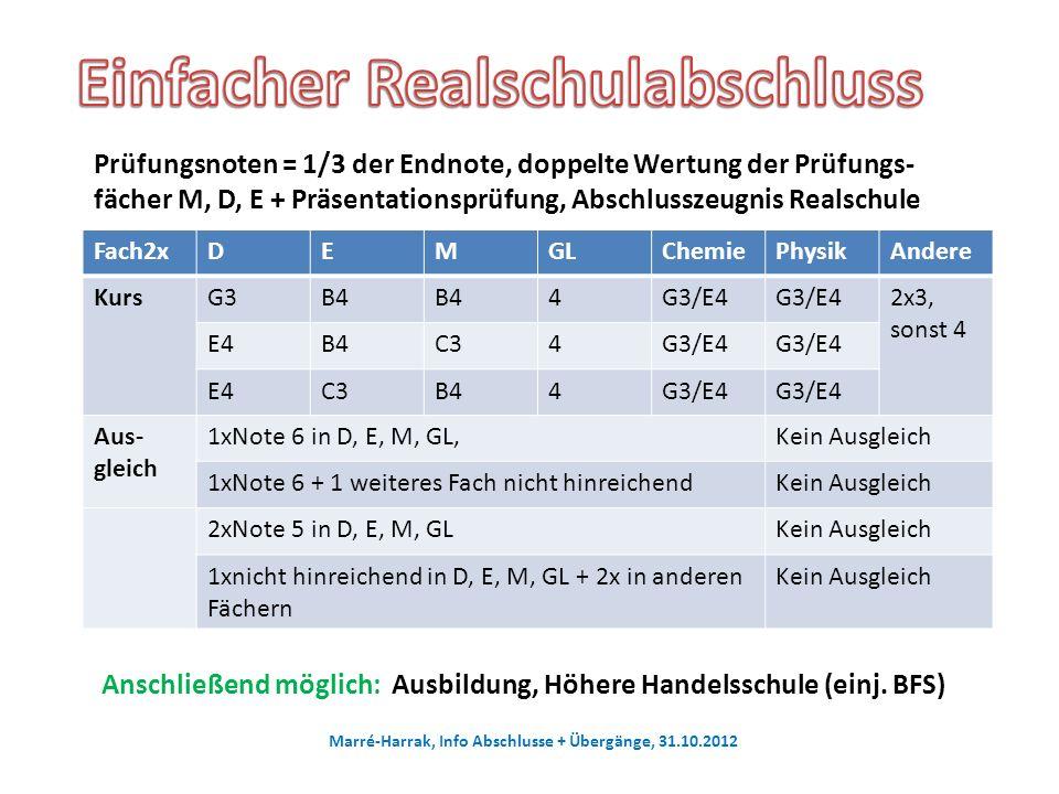 Fach2xDEMGLChemiePhysikAndere KursG3B4 4G3/E4 2x3, sonst 4 E4B4C34G3/E4 E4C3B44G3/E4 Aus- gleich 1xNote 6 in D, E, M, GL,Kein Ausgleich 1xNote 6 + 1 weiteres Fach nicht hinreichendKein Ausgleich 2xNote 5 in D, E, M, GLKein Ausgleich 1xnicht hinreichend in D, E, M, GL + 2x in anderen Fächern Kein Ausgleich Marré-Harrak, Info Abschlusse + Übergänge, 31.10.2012 Prüfungsnoten = 1/3 der Endnote, doppelte Wertung der Prüfungs- fächer M, D, E + Präsentationsprüfung, Abschlusszeugnis Realschule Anschließend möglich: Ausbildung, Höhere Handelsschule (einj.