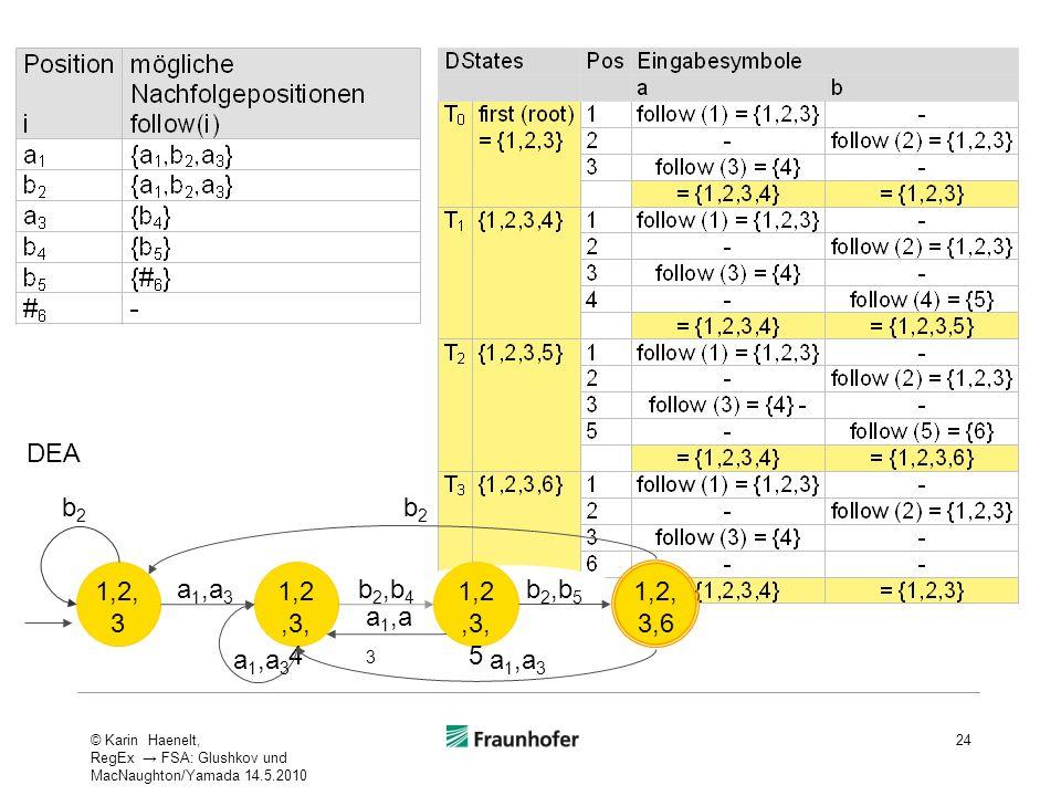 24 1,2, 3,6 1,2, 3 1,2,3, 4 1,2,3, 5 a 1,a 3 b2b2 b2b2 b 2,b 4 b 2,b 5 DEA © Karin Haenelt, RegEx FSA: Glushkov und MacNaughton/Yamada 14.5.2010