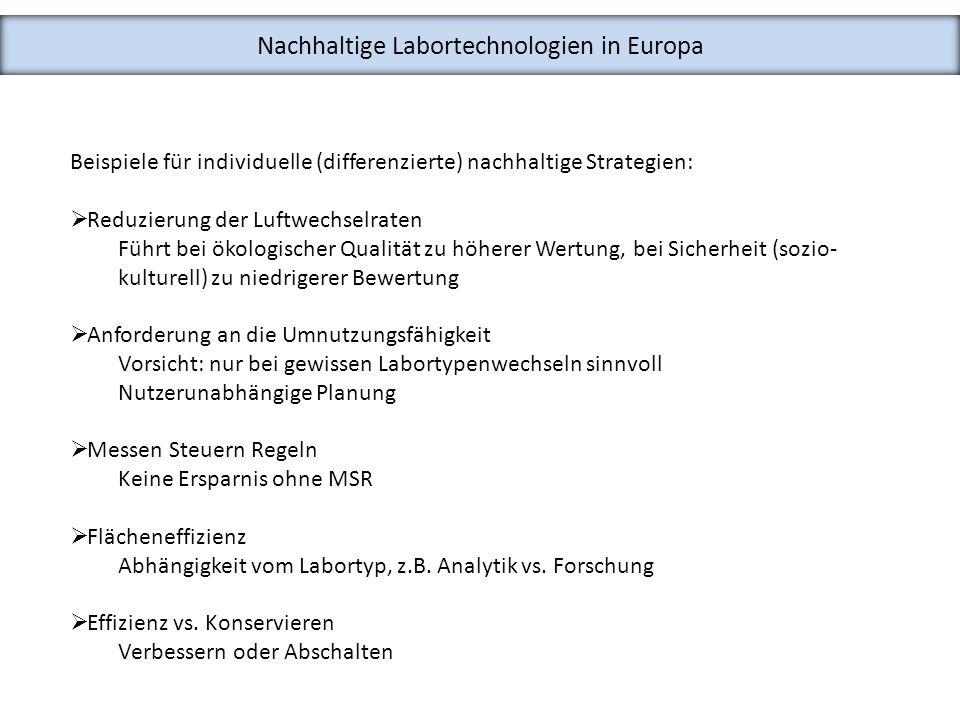 Nachhaltige Labortechnologien in Europa Beispiele für individuelle (differenzierte) nachhaltige Strategien: Reduzierung der Luftwechselraten Führt bei