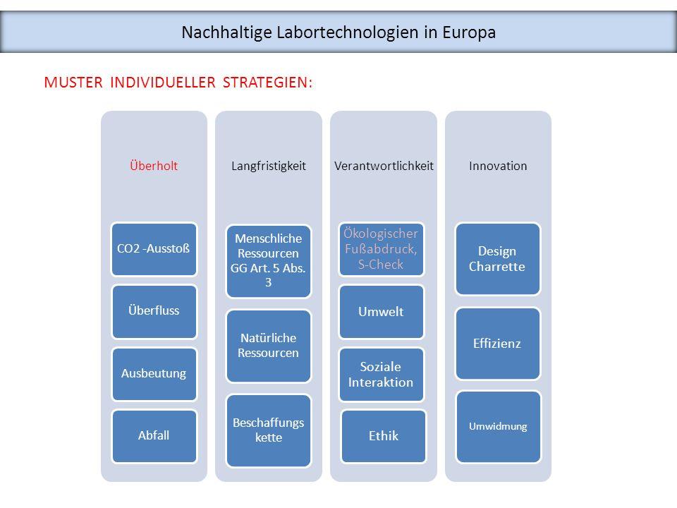 Nachhaltige Labortechnologien in Europa - STAND Programm (Standards) Ermittlung nationaler und europäischer Standards, Normen, Empfehlungen, Richtlinien und Gesetzen im Zusammenhang mit nachhaltigen Labortechnologien - NET Programm (Networks) Aufbau europäischer Netzwerke von Experten, Best Practise, Universitäten, Betreibern, Instituten, Planern, Herstellern und Nutzern von nachhaltigen Labortechnologien