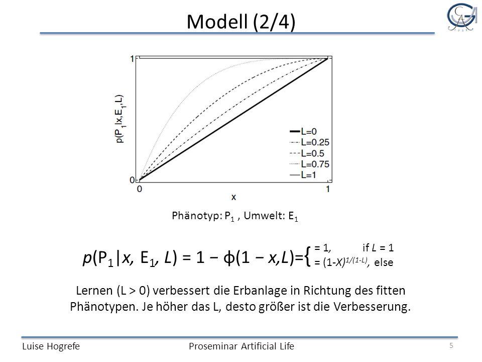 Modell (2/4) Luise HogrefeProseminar Artificial Life Phänotyp: P 1, Umwelt: E 1 5 Lernen (L > 0) verbessert die Erbanlage in Richtung des fitten Phänotypen.