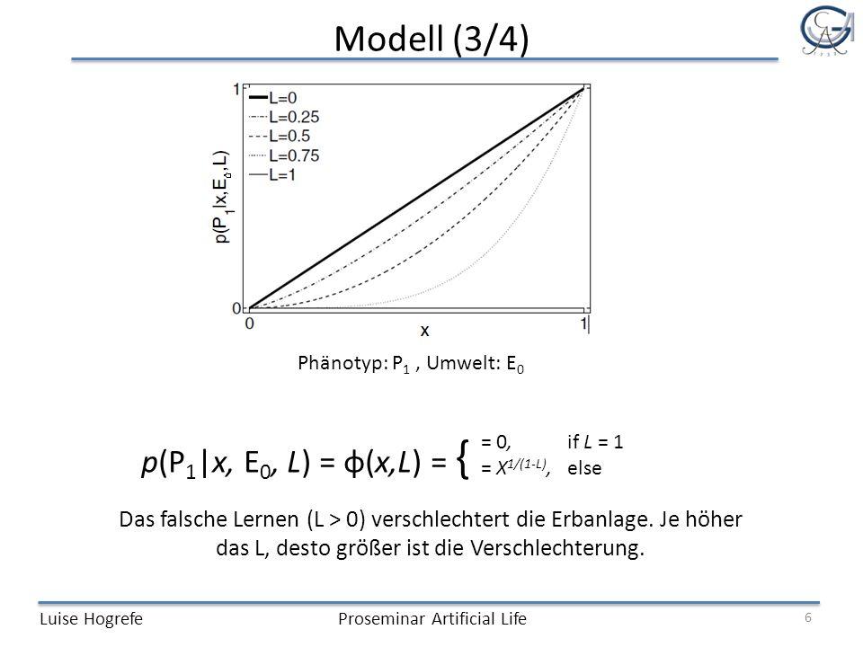 Modell (3/4) Luise HogrefeProseminar Artificial Life Phänotyp: P 1, Umwelt: E 0 6 Das falsche Lernen (L > 0) verschlechtert die Erbanlage.