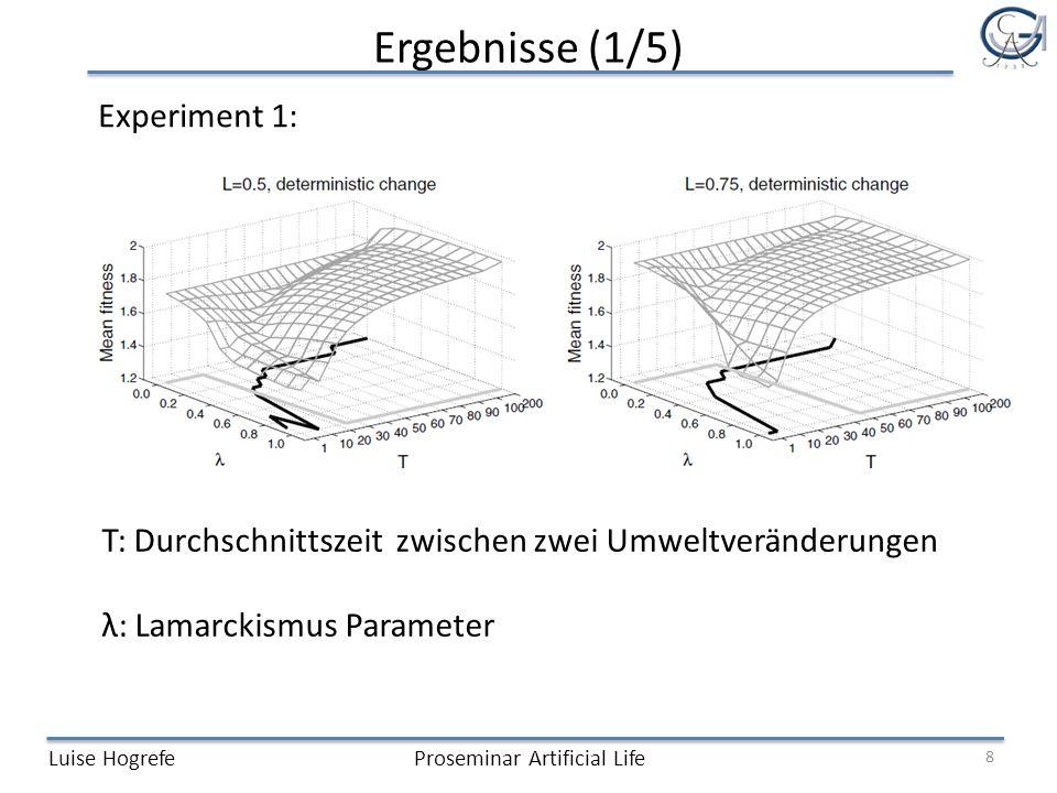 Ergebnisse (1/5) Luise HogrefeProseminar Artificial Life Experiment 1: 8 T: Durchschnittszeit zwischen zwei Umweltveränderungen λ: Lamarckismus Parameter
