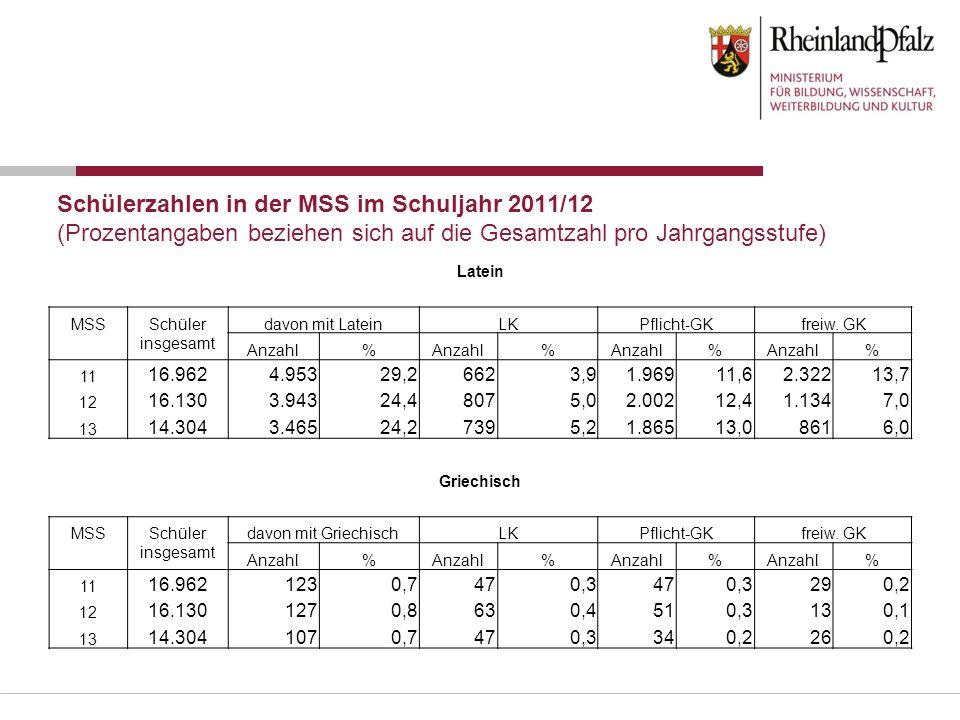 Schülerzahlen in der MSS im Schuljahr 2011/12 (Prozentangaben beziehen sich auf die Gesamtzahl pro Jahrgangsstufe) Latein MSS Schüler insgesamt davon