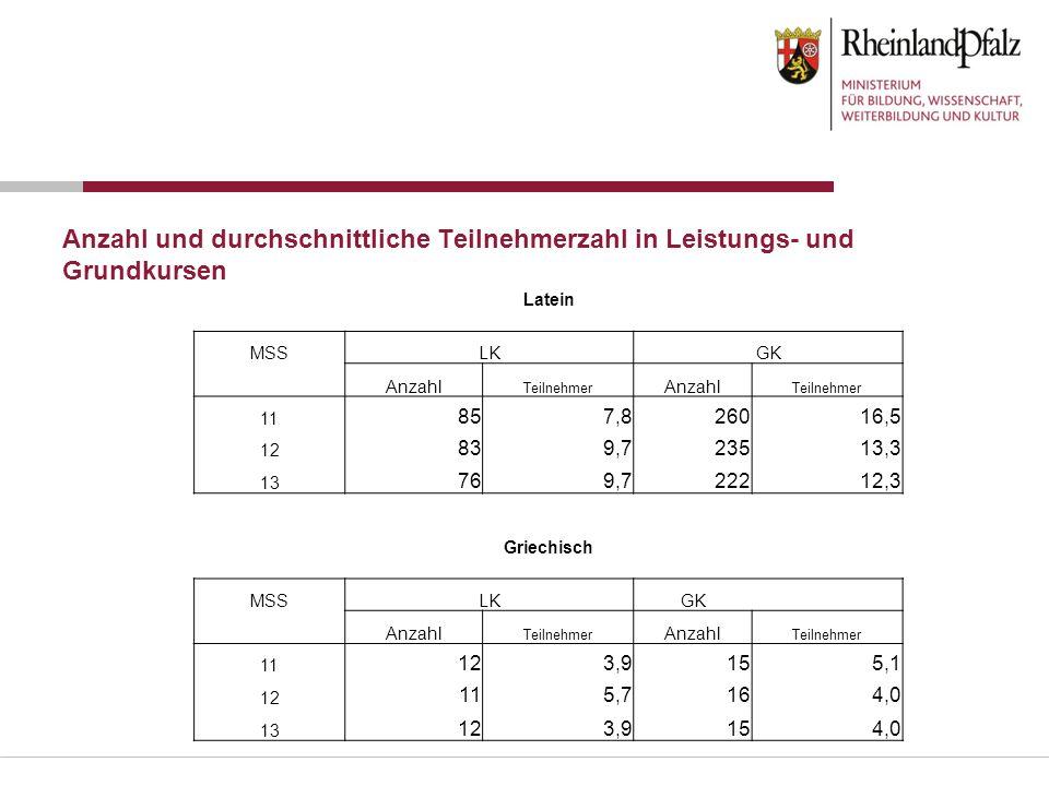 Anzahl und durchschnittliche Teilnehmerzahl in Leistungs- und Grundkursen Latein MSSLKGK Anzahl Teilnehmer Anzahl Teilnehmer 11 857,826016,5 12 839,72