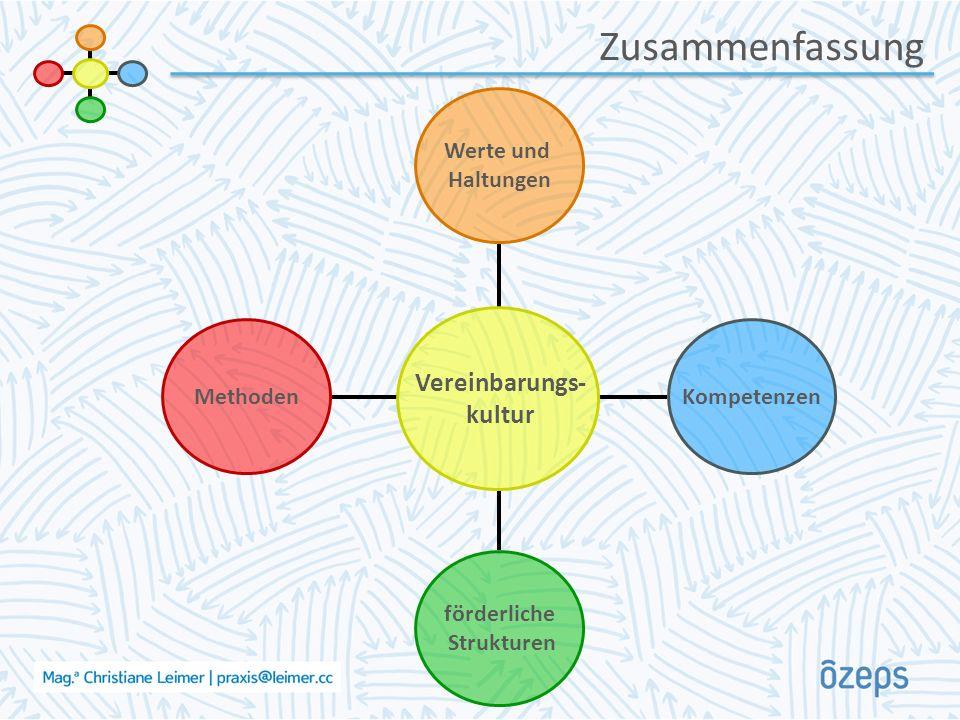 Zusammenfassung Methoden förderliche Strukturen Kompetenzen Werte und Haltungen Vereinbarungs- kultur