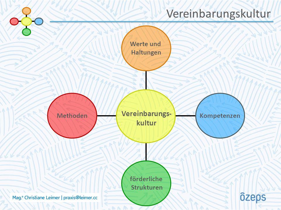 Vereinbarungskultur Methoden förderliche Strukturen Kompetenzen Werte und Haltungen Vereinbarungs- kultur