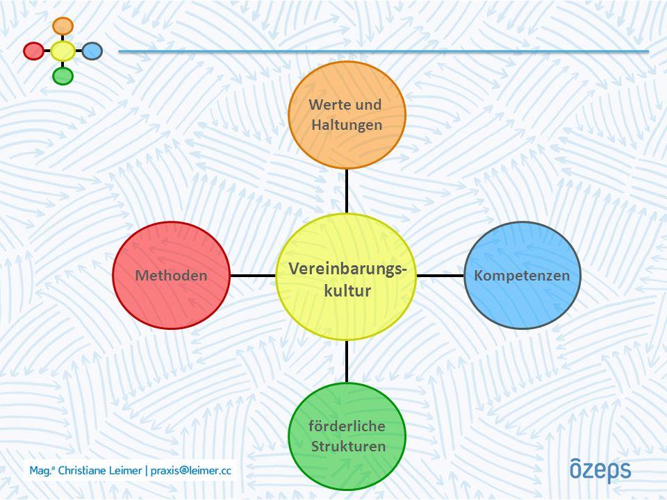 Methoden förderliche Strukturen Kompetenzen Werte und Haltungen Vereinbarungs- kultur