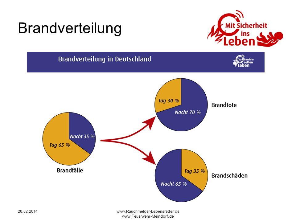 20.02.2014www.Rauchmelder-Lebensretter.de www.Feuerwehr-Meindorf.de Brandverteilung