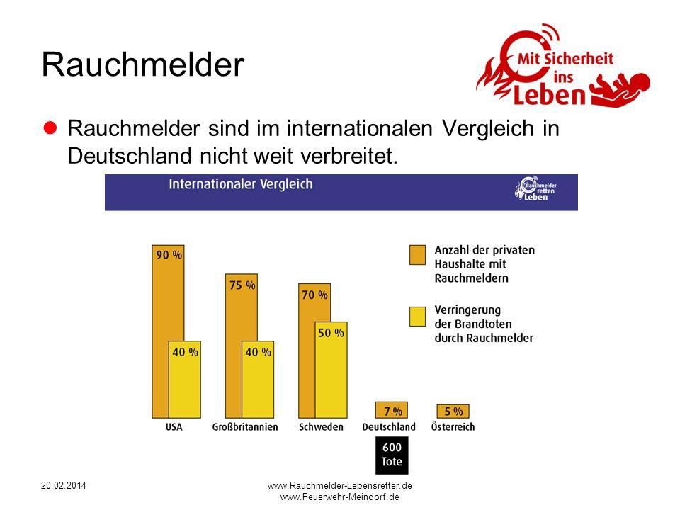 20.02.2014www.Rauchmelder-Lebensretter.de www.Feuerwehr-Meindorf.de Rauchmelder Rauchmelder sind im internationalen Vergleich in Deutschland nicht weit verbreitet.
