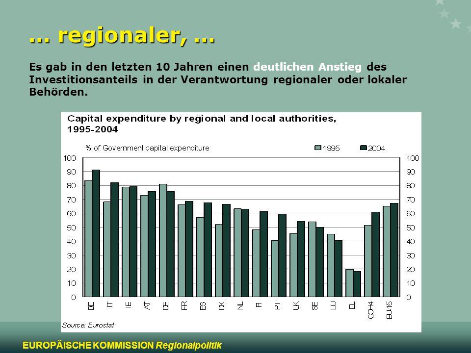 10 EUROPÄISCHE KOMMISSION Regionalpolitik … regionaler, … Es gab in den letzten 10 Jahren einen deutlichen Anstieg des Investitionsanteils in der Vera