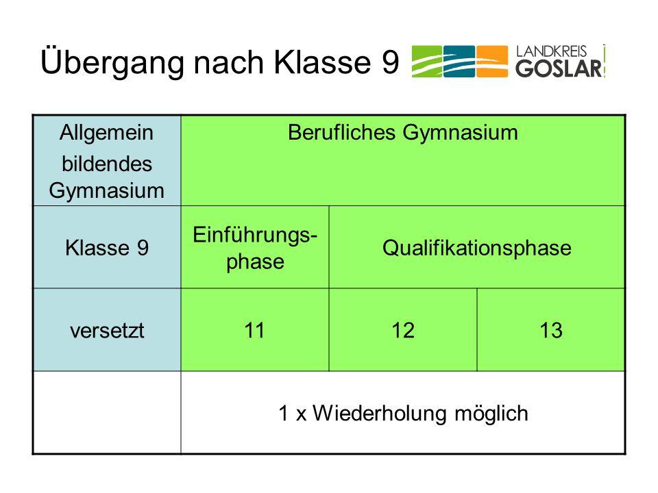Übergang nach Klasse 9 Allgemein bildendes Gymnasium Berufliches Gymnasium Klasse 9 Einführungs- phase Qualifikationsphase versetzt111213 1 x Wiederho