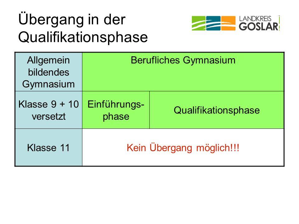 Übergang in der Qualifikationsphase Allgemein bildendes Gymnasium Berufliches Gymnasium Klasse 9 + 10 versetzt Einführungs- phase Qualifikationsphase