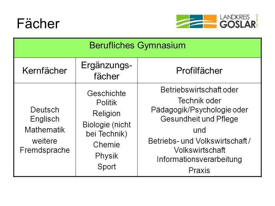 Fächer Berufliches Gymnasium Kernfächer Ergänzungs- fächer Profilfächer Deutsch Englisch Mathematik weitere Fremdsprache Geschichte Politik Religion B