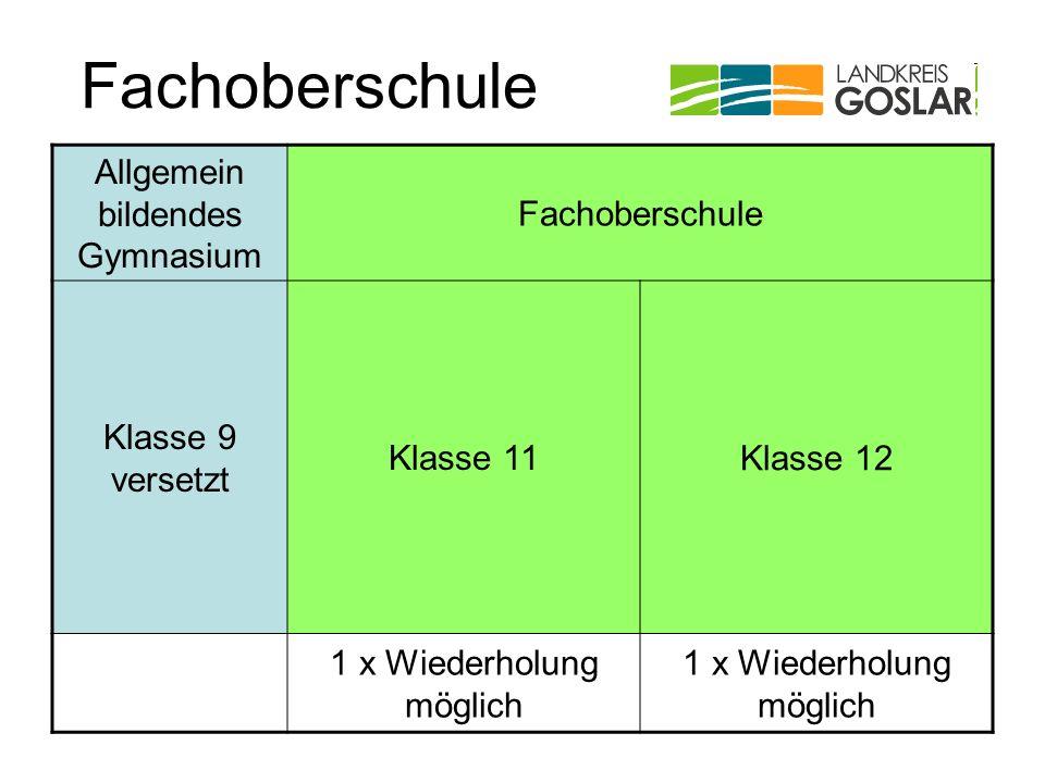 Fachoberschule Allgemein bildendes Gymnasium Fachoberschule Klasse 9 versetzt Klasse 11Klasse 12 1 x Wiederholung möglich