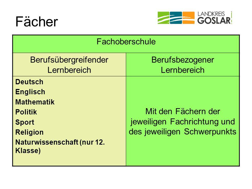 Fächer Fachoberschule Berufsübergreifender Lernbereich Berufsbezogener Lernbereich Deutsch Englisch Mathematik Politik Sport Religion Naturwissenschaf