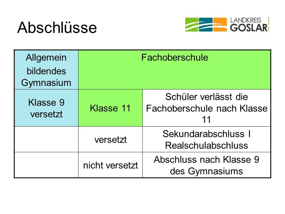 Prüfung Fachoberschule – schriftliche Prüfung Berufsübergreifender Lernbereich Berufsbezogener Lernbereich Deutsch 4 Stunden Englisch 3 Stunden Mathe 3 Stunden Schwerpunktfach 4 Stunden (mündliche Prüfungen sind ggf.