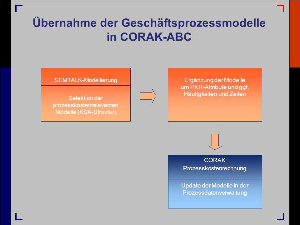 Übernahme der Geschäftsprozessmodelle in CORAK-ABC SEMTALK-Modellierung Selektion der prozesskostenrelevanten Modelle (KSA-Struktur) Ergänzung der Mod