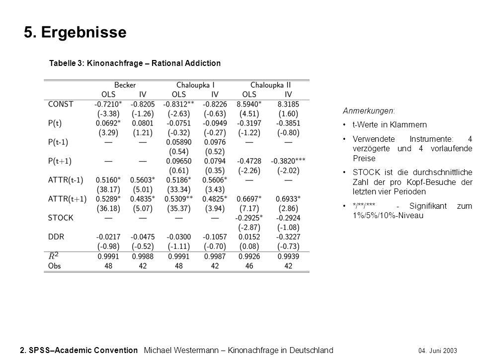2. SPSS–Academic ConventionMichael Westermann – Kinonachfrage in Deutschland 04. Juni 2003 5. Ergebnisse Anmerkungen: t-Werte in Klammern Verwendete I