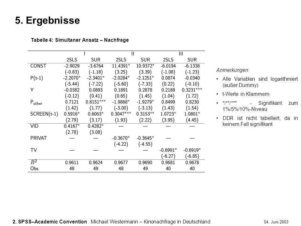 2. SPSS–Academic ConventionMichael Westermann – Kinonachfrage in Deutschland 04. Juni 2003 5. Ergebnisse Anmerkungen: Alle Variablen sind logarithmier