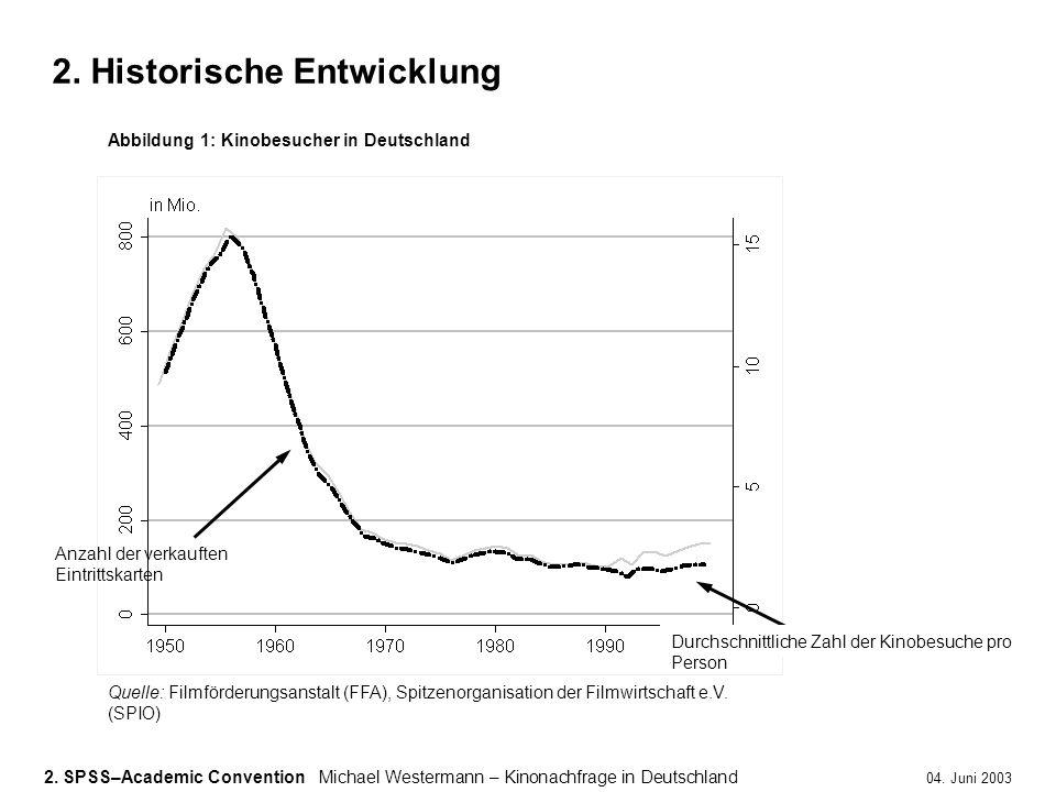 2. SPSS–Academic ConventionMichael Westermann – Kinonachfrage in Deutschland 04. Juni 2003 2. Historische Entwicklung Quelle: Filmförderungsanstalt (F