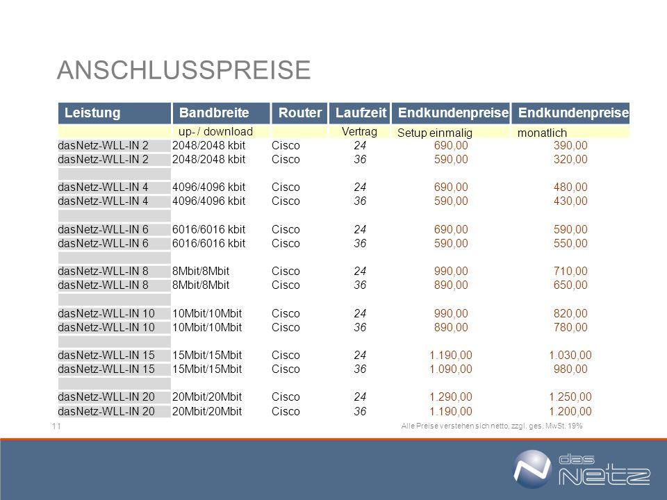 11 ANSCHLUSSPREISE Leistung Bandbreite Router Laufzeit Endkundenpreise up- / download Vertrag Setup einmalig monatlich dasNetz-WLL-IN 22048/2048 kbitC