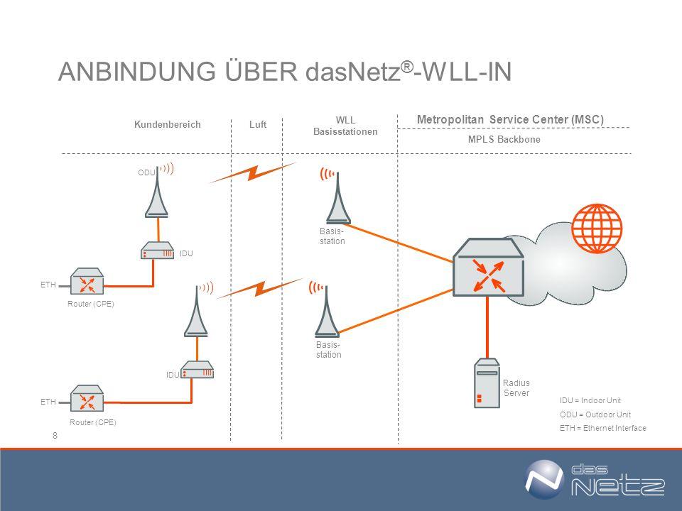 8 ANBINDUNG ÜBER dasNetz ® -WLL-IN Radius Server Kundenbereich WLL Basisstationen MPLS Backbone Luft Metropolitan Service Center (MSC) IDU Basis- stat