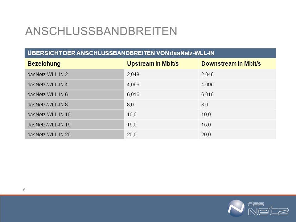 9 ANSCHLUSSBANDBREITEN ÜBERSICHT DER ANSCHLUSSBANDBREITEN VON dasNetz-WLL-IN BezeichungUpstream in Mbit/sDownstream in Mbit/s dasNetz-WLL-IN 22,048 da