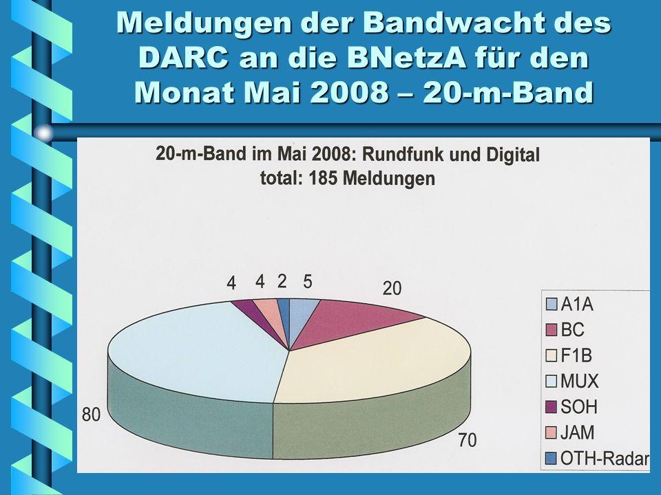 Meldungen der Bandwacht des DARC an die BNetzA für den Monat Mai 2008 – 20-m-Band