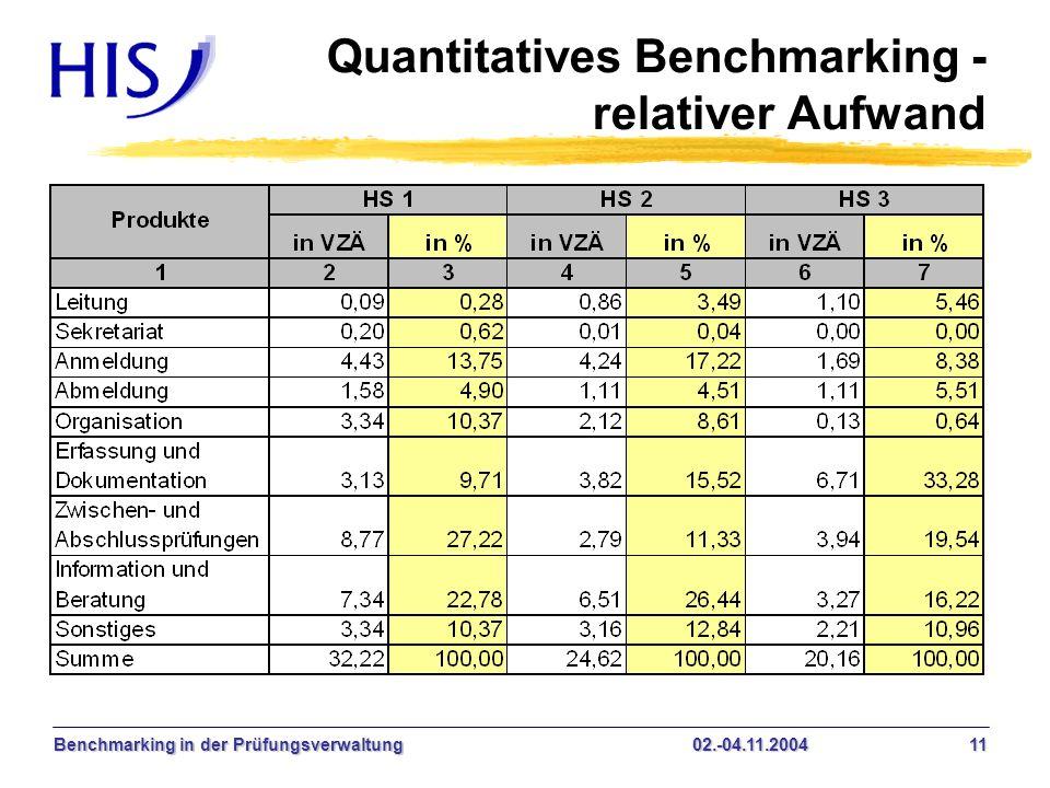 Benchmarking in der Prüfungsverwaltung02.-04.11.2004 11 Quantitatives Benchmarking - relativer Aufwand