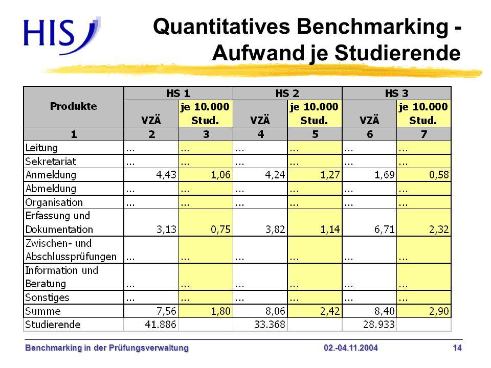 Benchmarking in der Prüfungsverwaltung02.-04.11.2004 14 Quantitatives Benchmarking - Aufwand je Studierende