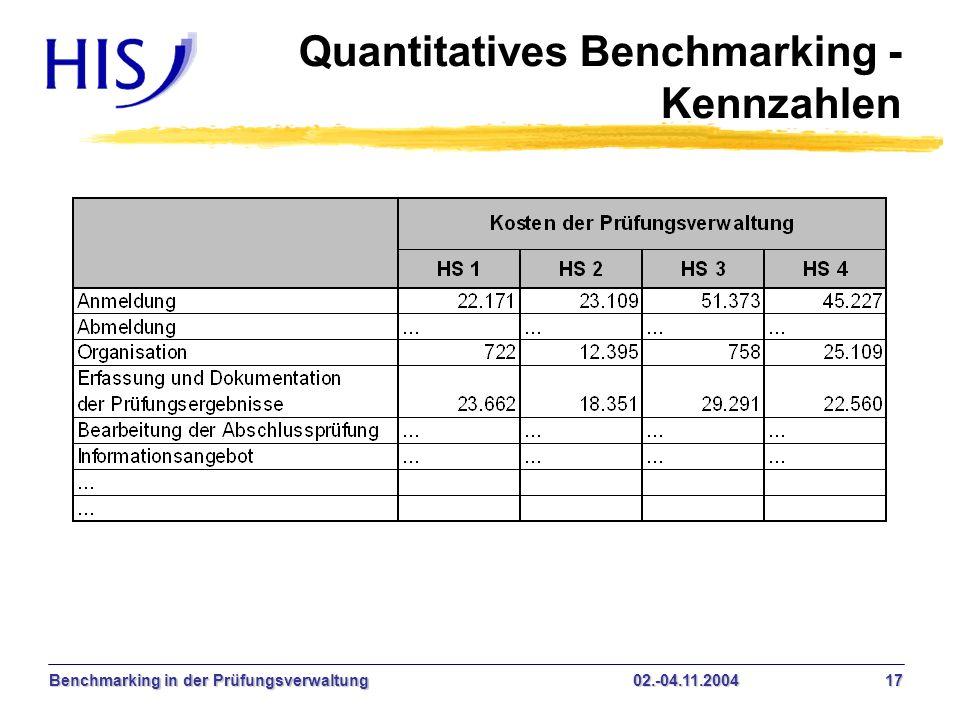 Benchmarking in der Prüfungsverwaltung02.-04.11.2004 17 Quantitatives Benchmarking - Kennzahlen