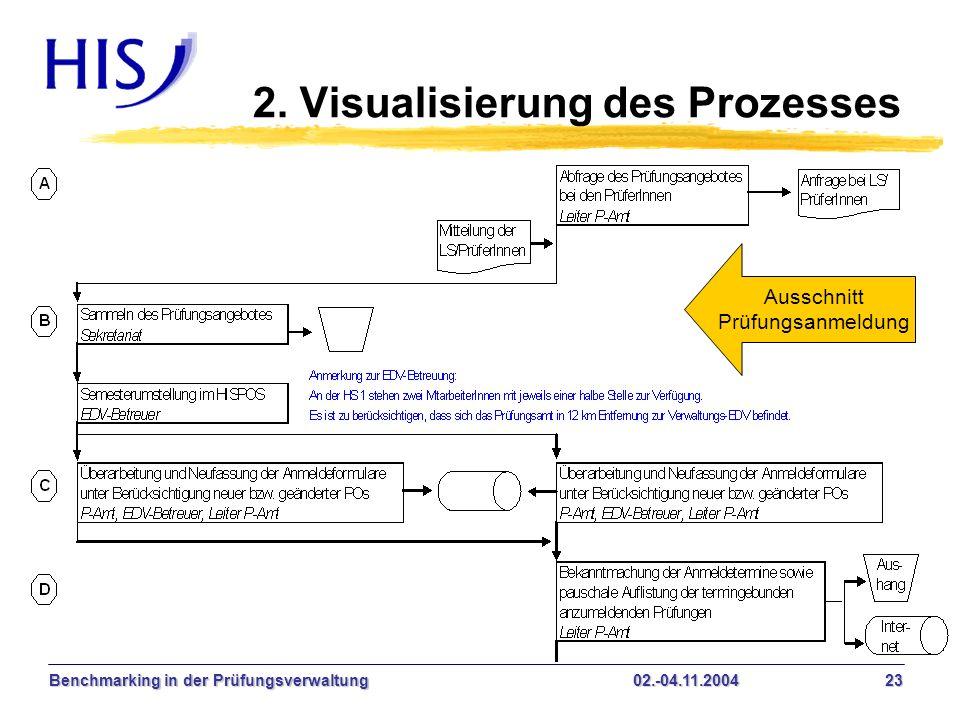 Benchmarking in der Prüfungsverwaltung02.-04.11.2004 23 2. Visualisierung des Prozesses Ausschnitt Prüfungsanmeldung