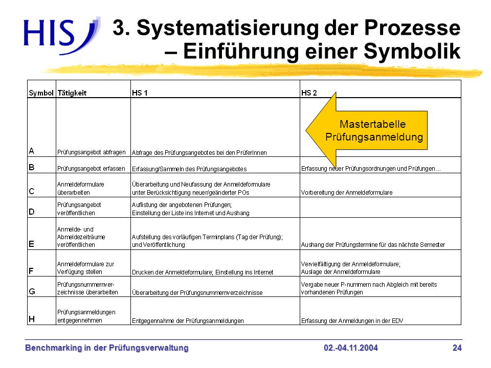 Benchmarking in der Prüfungsverwaltung02.-04.11.2004 24 3. Systematisierung der Prozesse – Einführung einer Symbolik Mastertabelle Prüfungsanmeldung