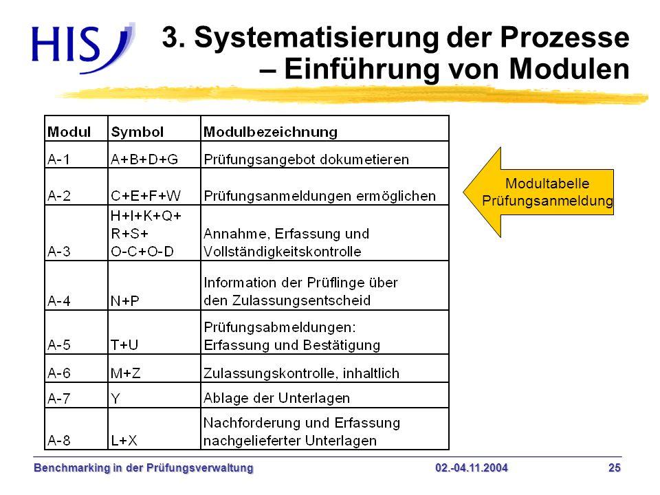Benchmarking in der Prüfungsverwaltung02.-04.11.2004 25 3. Systematisierung der Prozesse – Einführung von Modulen Modultabelle Prüfungsanmeldung