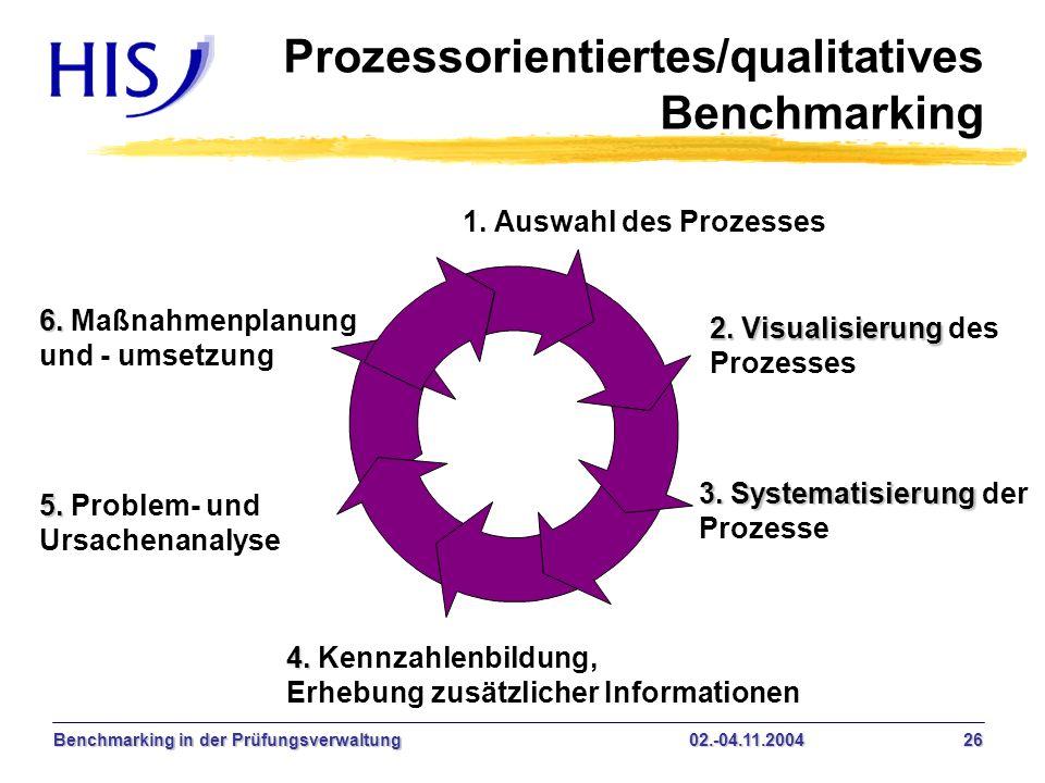 Benchmarking in der Prüfungsverwaltung02.-04.11.2004 26 Prozessorientiertes/qualitatives Benchmarking 3. Systematisierung 3. Systematisierung der Proz