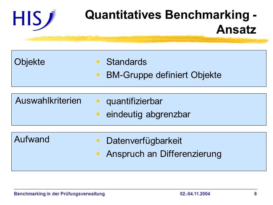 Benchmarking in der Prüfungsverwaltung02.-04.11.2004 19 Quantitatives Benchmarking - Ansatz normierter und kompakter Vergleich keine unmittelbaren Optimierungsansätze Ansatz mit rote Lampe-Funktion Eigenschaften