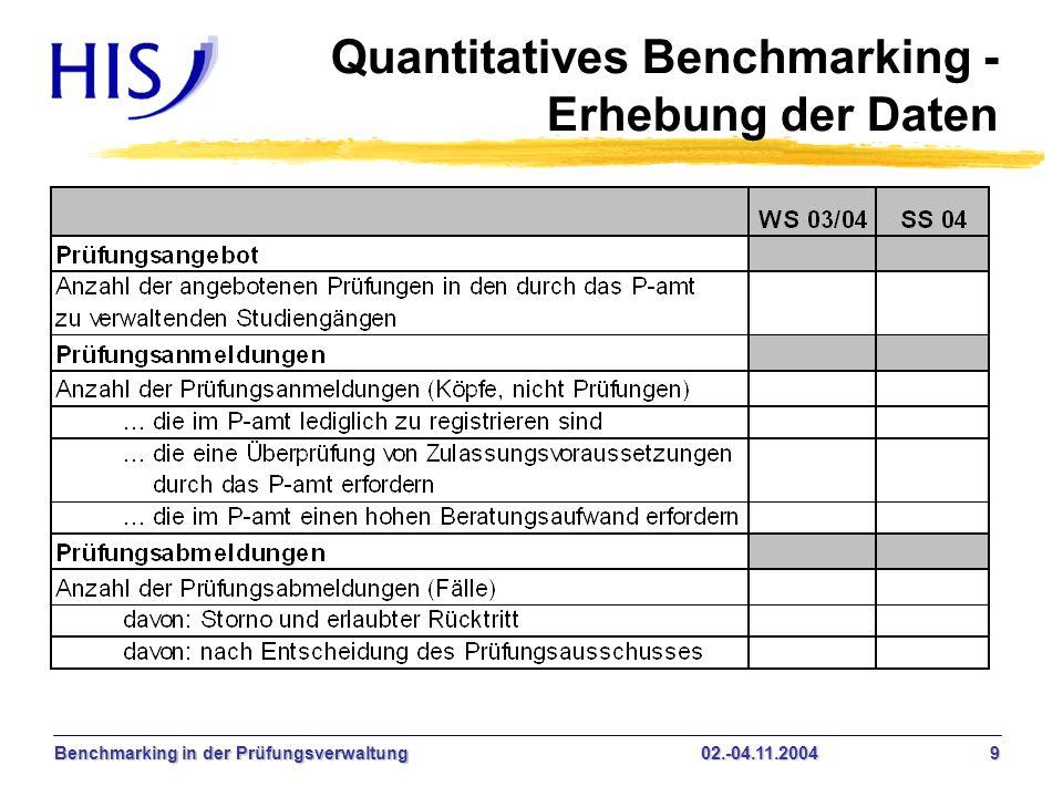 Benchmarking in der Prüfungsverwaltung02.-04.11.2004 10 Quantitatives Benchmarking - Erhebung der Daten