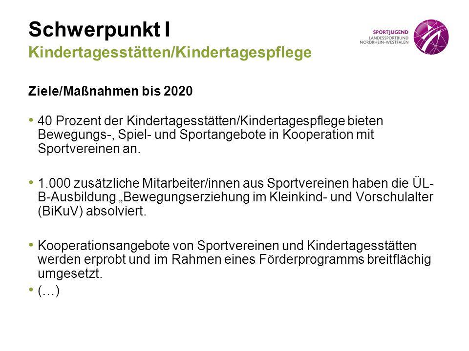 Schwerpunkt I Kindertagesstätten/Kindertagespflege Ziele/Maßnahmen bis 2020 40 Prozent der Kindertagesstätten/Kindertagespflege bieten Bewegungs-, Spiel- und Sportangebote in Kooperation mit Sportvereinen an.
