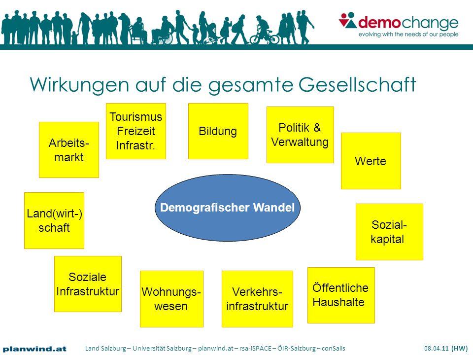 Land Salzburg – Universität Salzburg – planwind.at – rsa-iSPACE – ÖIR-Salzburg – conSalis 08.04.11 (HW) Wirkungen auf die gesamte Gesellschaft Demografischer Wandel Arbeits- markt Tourismus Freizeit Infrastr.