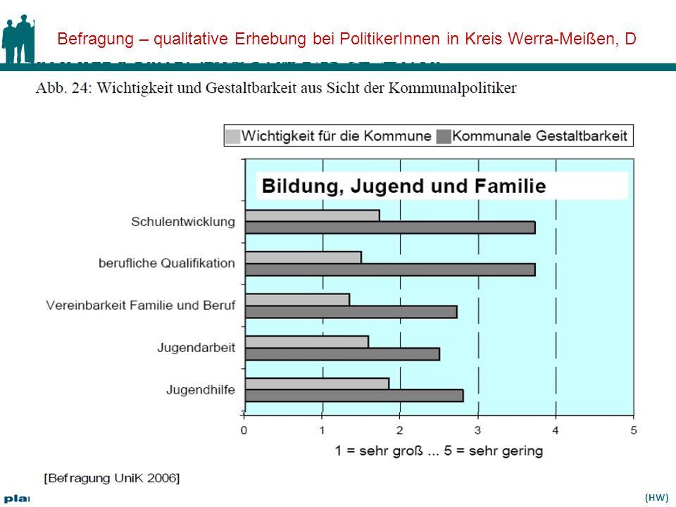 Land Salzburg – Universität Salzburg – planwind.at – rsa-iSPACE – ÖIR-Salzburg – conSalis 08.04.11 (HW) Befragung – qualitative Erhebung bei PolitikerInnen in Kreis Werra-Meißen, D