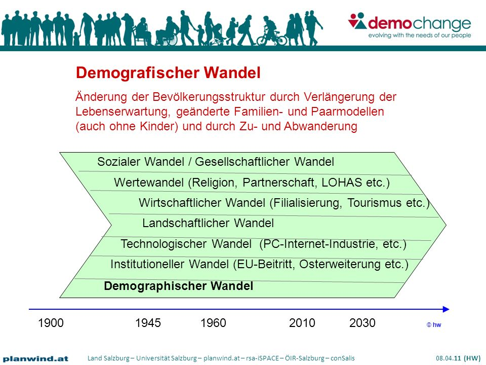 Land Salzburg – Universität Salzburg – planwind.at – rsa-iSPACE – ÖIR-Salzburg – conSalis 08.04.11 (HW) Sozialer Wandel / Gesellschaftlicher Wandel Wertewandel (Religion, Partnerschaft, LOHAS etc.) Wirtschaftlicher Wandel (Filialisierung, Tourismus etc.) Landschaftlicher Wandel Technologischer Wandel (PC-Internet-Industrie, etc.) Institutioneller Wandel (EU-Beitritt, Osterweiterung etc.) Demographischer Wandel 19001945 1960 2010 2030 © hw Demografischer Wandel Änderung der Bevölkerungsstruktur durch Verlängerung der Lebenserwartung, geänderte Familien- und Paarmodellen (auch ohne Kinder) und durch Zu- und Abwanderung
