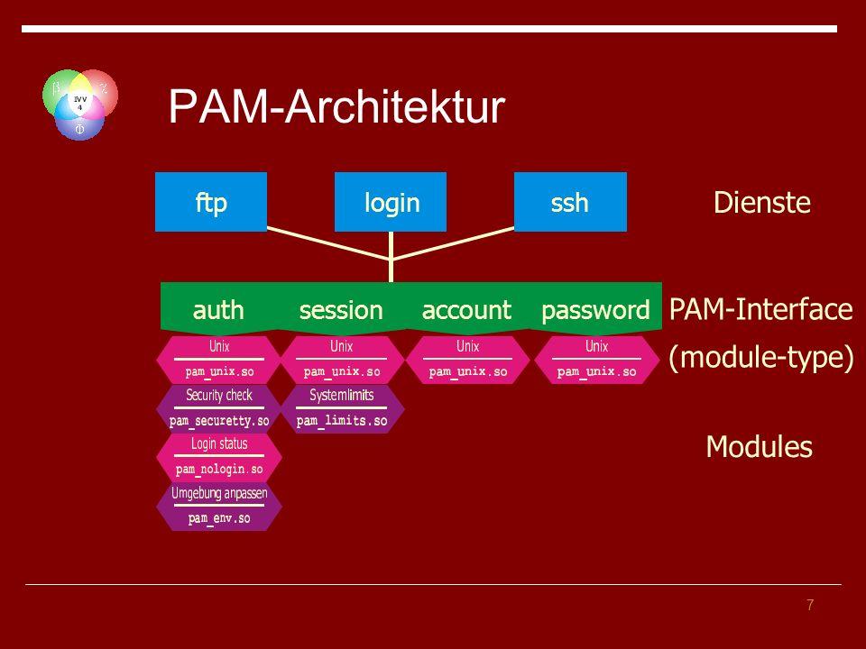 7 PAM-Architektur PAM-Interface (module-type) loginftp auth session account password Dienste Modules ssh