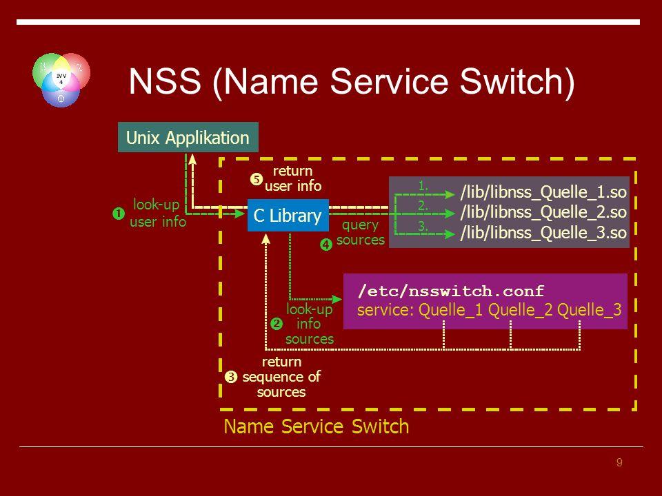 20 LDAP Konfiguration NWZnet-Konfiguration (fortgesetzt) nss_base_passwd ou=Domain Members,dc=nwznet,dc=uni-muenster,dc=de?sub nss_base_shadow ou=Domain Members,dc=nwznet,dc=uni-muenster,dc=de?sub nss_map_objectclass posixAccount User nss_map_objectclass shadowAccount User nss_map_attribute uid sAMAccountName nss_map_attribute uniqueMember member nss_map_attribute homeDirectory msSFUHomeDirectory nss_map_objectclass posixGroup Group nss_map_attribute cn sAMAccountName Vorlage unter \NWZnet\Linux\configfiles\ldap.conf